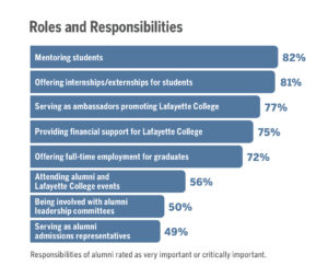 Bar graph showing the roles and responsibilities of alumni from the 2019 Alumni Attitude Study
